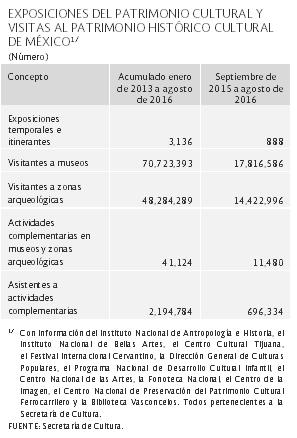 _1EXPOSICIONES-DEL-PATRIMONIO-CULTURAL-Y-VISITAS-AL-PATRIMONIO-HISTÓRICO-CULTURAL-DE-MÉXICO1