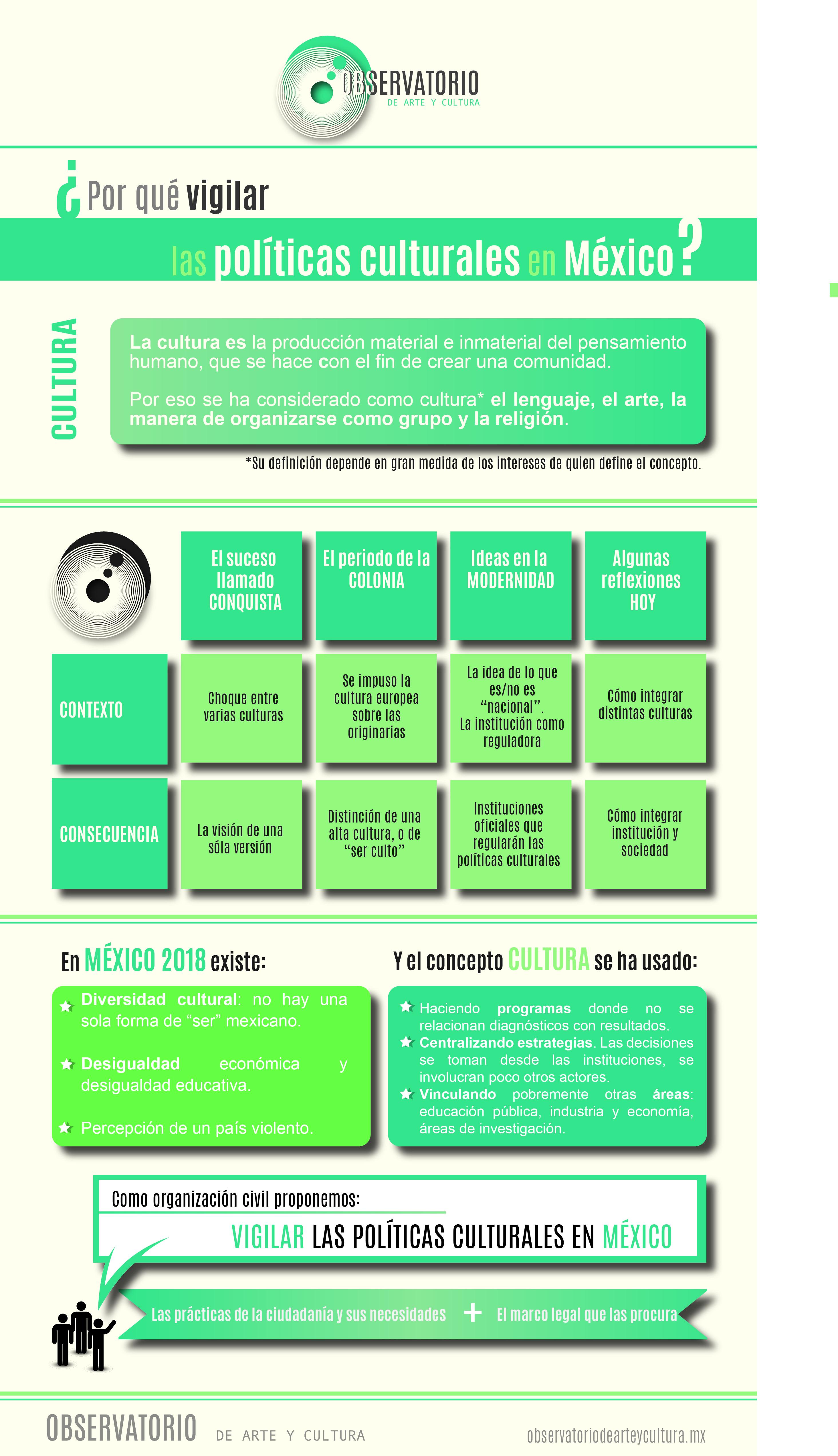 Infografia_Vigilar_Politicas_Culturales